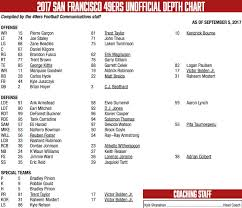 San Francisco 49ers Depth Chart 2017 49ers Depth Chart Vs Panthers Week 1 Starters Revealed