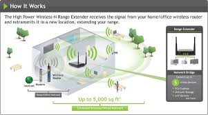 amped wireless sr300 high power wireless 300n range extender and how it works
