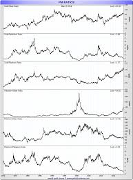 Gold Silver Platinum Chart Silver Vs Platinum Price Value Comparisons