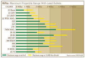 Valid Rifle Calibers Range Chart Rifle Calibers Range Chart
