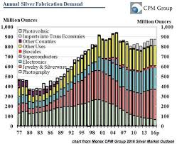 Precious Metals Analyst Totally Omits Silver Investment