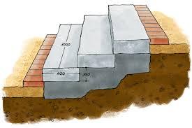 Wir müssen die stufen so anlegen, dass sie eine einheit mit pflanzen und anderen gartenelementen bilden. Gartentreppe Bauen So Geht S Selbermachen De