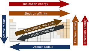 Periodic Trends | Boundless Chemistry