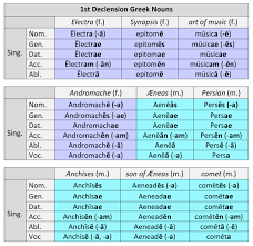 Greek Verb Endings Chart 1st Declension Greek Nouns Dickinson College Commentaries