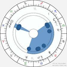 Alan Rickman Birth Chart Horoscope Date Of Birth Astro