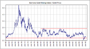 Gold Price Chart 50 Years Feb 2 2010 Gold Stocks Versus Gold Bullion Steve Saville
