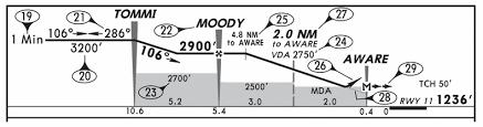 Ils Chart Explained Continuous Descent Final Approach Cdfa