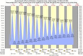 Bristol Harbor Tide Chart 11 New Bristol Tide Chart Images Percorsi Emotivi Com
