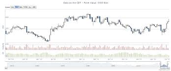 Interactive Futures Chart Following The Trend