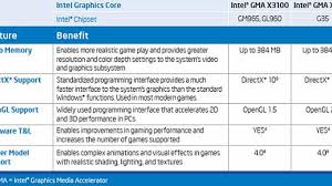Intel Chipset Chart How Good Or Bad Is Intels Graphics Tech Cnet