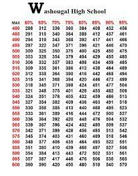 Max Squat Chart Bench Press Max Conversion Bench Press Rep