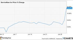 Servicenow Custom Charts Why Servicenow Stock Jumped 24 In January Nasdaq