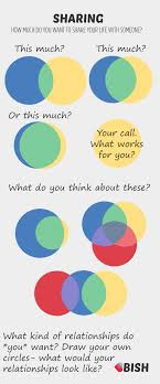 Venn Diagram Of Relationships Relationship Venn Diagrams How Much Of Your Life Do You Share