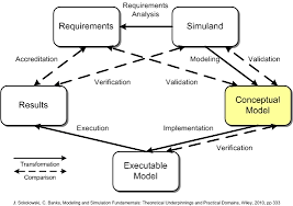conceptual model   wikipediavv amp a comparisons jpg