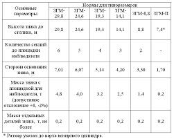 Реферат по метрологии Анализ вида структурной схемы и содержания  Основные параметры и размеры геодезических знаков должны соответствовать указанным в таблице