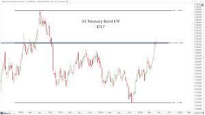 Bond Market Today Chart Us Bond Market Flirts With Critical Levels All Star Charts