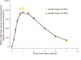 Insulin Pen Comparison Chart Prescribing U 200 Kwikpen And Access To Savings Card Humalog