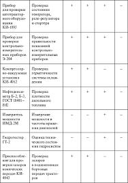 Часть i ЭКСПЛУАТАЦИЯ ТЕХНИЧЕСКОЕ ОБСЛУЖИВАНИЕ И РЕМОНТ  3 3 Техническая диагностика оборудования