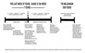 Rapture Vs Second Coming Chart Mid Tribulation Rapture Timeline Chart Mid Tribulation Rapture