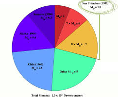 Earthquake Pie Chart Are Richter Magnitude 10 Earthquakes Possible Earth