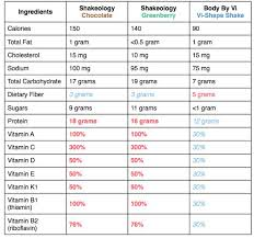Shakeology Comparison Chart Compare To Shakeology