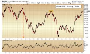 Japans Nikkei 225 At Major Technical Resistance Level See