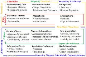 Geospatial Database Design Methodology Gis Manual Spatial Models In Decision Support