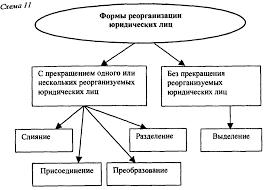 Реферат Реорганизация юридического лица Скачать бесплатно и без  Реорганизация юридических лиц реферат