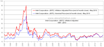 Intel 10 Year Stock Chart Intel Corporation Inflation Adjusted Chart Intc About
