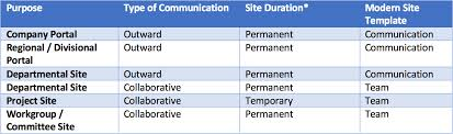 Sharepoint Team Site Template The Modern Intranet Has Arrived Part Ii Agilethought