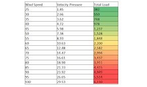 Wind Load Chart Scissor Lift Wind Load Analysis Predictive Engineering