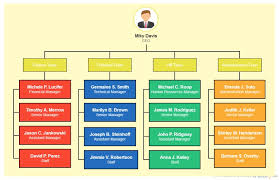 Make A Structure Chart Can An Organizational Chart Really Make You Better At Your