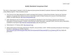 Paper Grade Comparison Chart Njasl Standards Comparison Chart Pbworks