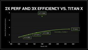 Gtx 1080 Chart Bow Down To The King Nvidias Gtx 1080 Explodes