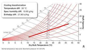 New Psychro App Update V 3 1 Unilab Heat Transfer Software