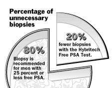 Percent Free Psa Chart Usrf Breaking News In Urology