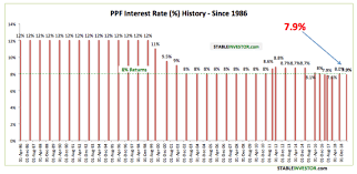 Sbi Fd Interest Rates Chart Ppf Interest Rate History What You Should Really Know
