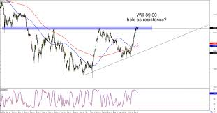 Chart Art Trend And Triangle Setups On Eur Gbp And Cad Jpy