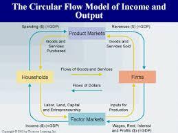 Delongs Circular Flow Falls Flat 126157440544 Circular