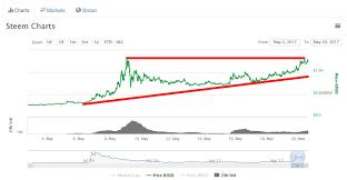 Steam Dollar Steem Dogecoin Price Usd Chart History Expo Deco