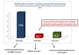 Crisis Chart Fast Fashion Trend