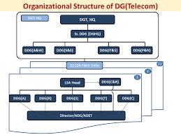 Director General Telecom Department Of Telecommunications