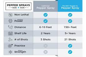 Best 10 Pepper Spray Safety Guns Reviewed 2019