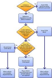 Decal Qualification Chart Cvsa Commercial Vehicle Safety