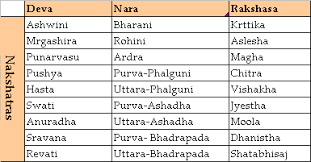 Astrology Marriage Compatibility Chart