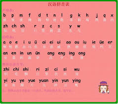 The international phonetic alphabet started out as an attempt to help navigate these murky spelling waters, and became a project with global scope. How To Write The Phonetic Order Of Chinese Pinyin Page 1 Line 17qq Com