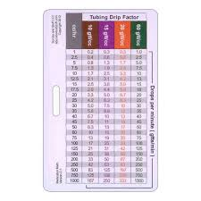 Drip Chart