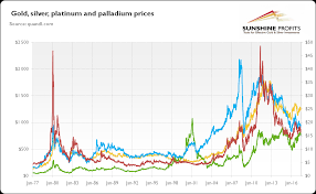 Gold Metal Price Chart Investment Potential Of Platinum And Palladium Investing