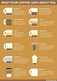 Death Wish Coffee Chart What Your Coffee Says About You Neatorama