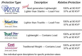 Bentley Smart Weight Comparison Charts